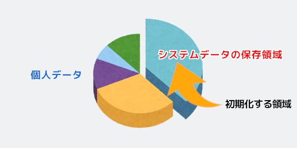 HDD パーテーション 分割